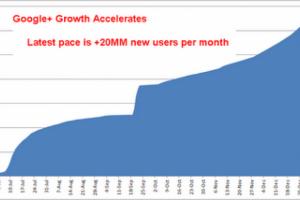 400 millions d'inscrits à Google+ en 2012, selon Paul Allen