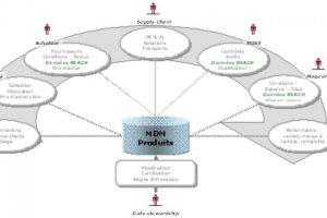 Le marché du MDM dynamique en 2011 selon Gartner