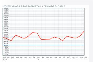 Baromètre HiTechPros/CIO : l'année 2011 a terminé en hausse