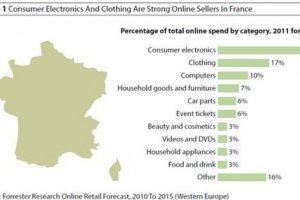 Les Fran�ais ach�tent moins en ligne que les autres Europ�ens