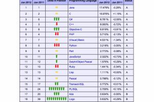 Objectif-C,  5�me langage de programmation le plus utilis� selon Tiobe