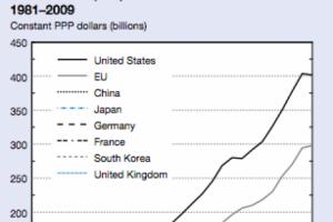 R&D : Les �tats-Unis perdent des emplois, l'Asie se muscle