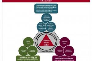 L'AFAI incite � l'adoption du r�f�rentiel Risk IT