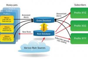 Metaflows lance une plateforme SaaS pour unifier la sécurité réseaux