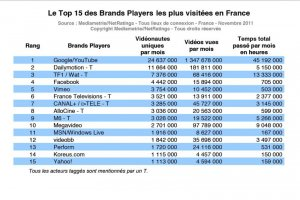 Le top 15 des sites de streaming vidéo en France