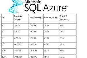 Microsoft réduit jusqu'à 75% le coût de SQL Azure