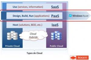 Sogeti accompagne ses clients dans le cloud Windows Azure