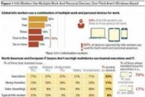 Un tiers des cadres utilisent plusieurs terminaux