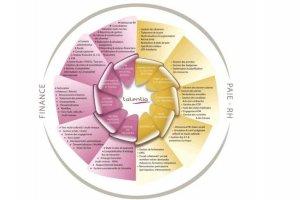Annuels Lefebvre Software : Croissance organique de 10%
