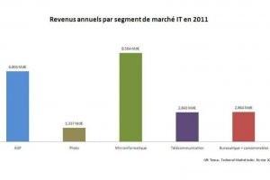 La micro a tiré le marché IT grand public en France au 4e trimestre, selon GfK