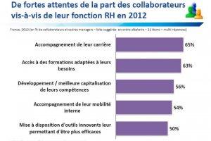 Etude Markess  :  Réseaux sociaux et mobilité pas encore au coeur des RH