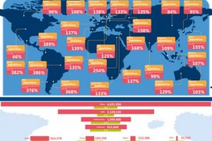 Le cloud créera 14 millions d'emplois dans le monde, selon IDC