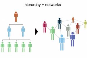 Le futur des intranets passe par les m�dias sociaux