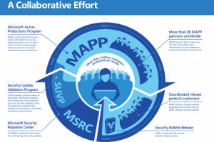 Fuite de code malveillant, Microsoft met en cause ses partenaires MAPP