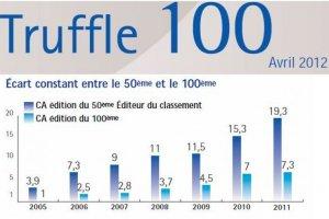 Truffle 100 France 2012 : un CA en hausse de 10% mais des petits �diteurs p�nalis�s