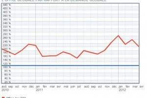 Baromètre Hitechpros/CIO : Baisse de la demande en mars sur la prestation IT