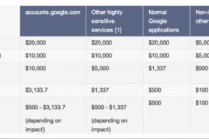 Google porte la récompense de chasse aux bugs à 20 000 dollars