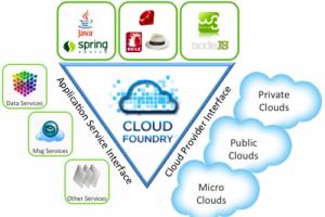 VMware ajoute la solution BI de  Jaspersoft � son PaaS Cloud Foundry