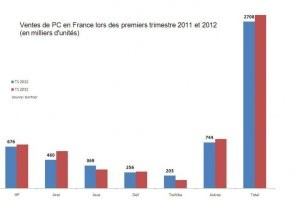 Recul des ventes de PC en France au 1er trimestre, selon Gartner