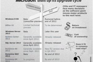 Les entreprises doivent-elles migrer sur les prochains produits de Microsoft ? (1�re partie)