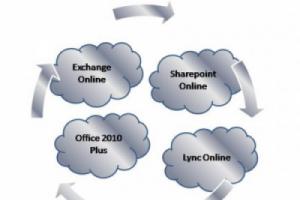 Le groupe Bel adopte Office365 pour �quiper 4 300 postes