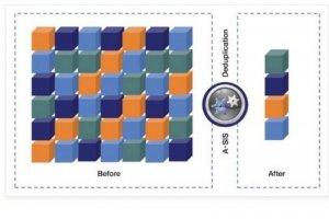 Dossier déduplication : optimiser le stockage pour accélérer la sauvegarde