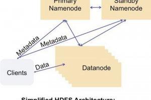 Facebook dévoile sa solution pour corriger le talon d'Achille de Hadoop