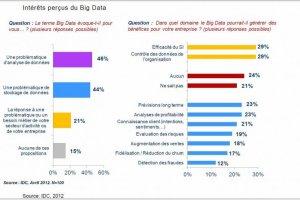 Big data : un marché qui croît de 39% par an en moyenne, selon IDC