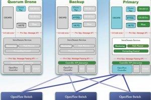 Internet2 prépare un réseau SDN 100 Gigabit Ethernet pour les Big Data