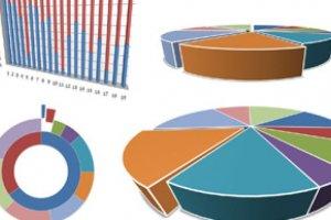 Le marché de la business analytics en forte croissance en 2011, selon IDC