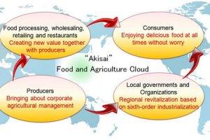 Fujitsu lance un service cloud pour les agriculteurs japonais