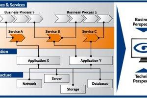 SAP ajoute à SolMan un outil pour surveiller l'environnement IT