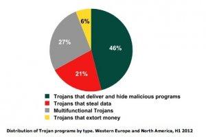 Cyberattaques : les menaces s'intensifient en Europe selon Kaspersky