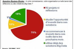 Moins d'un tiers des entreprises en France ont un projet Big Data, selon EMC/IDC