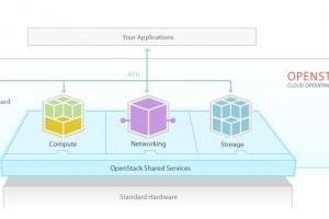 La fondation OpenStack est officiellement cr��e