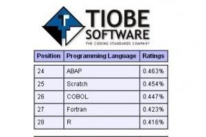 Google Dart s'invite dans le Top 50 des langages de programmation