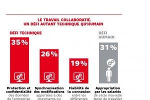 Travail collaboratif : les PME pointent protection et synchronisation des données