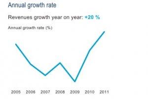 7e Truffle 100 Europe : +28% sur les dépenses R&D des éditeurs