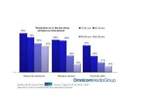 49% des Français connectés à l'Internet mobile