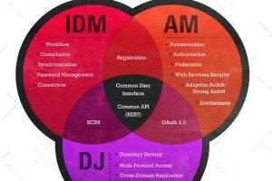 ForgeRock propose un service cloud Open Source de gestion des identit�s