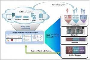 Cisco acquiert Cloupia, spécialiste de la gestion des infrastructures
