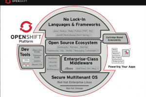 OpenShift, le PaaS de Red Hat, officiellement lancé