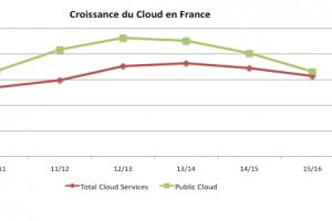 Les entreprises françaises ont choisi le IaaS privé avant le SaaS