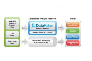 Avec DataRaker, Oracle va analyser les big data des compteurs d'énergie