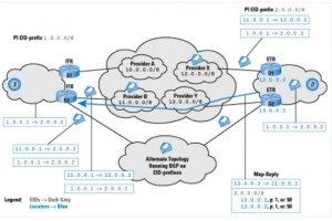 LISP, un élément de la virtualisation du réseau pour Cisco
