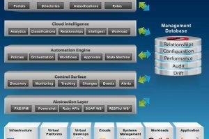 Red Hat rachète ManageIQ, fournisseur de logiciels cloud