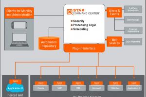 IBM rach�te les logiciels de Star Analytics cibl�s sur Hyperion