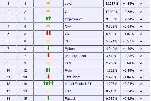 Java redevient numéro un dans le classement Tiobe