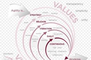 Développement agile, pourquoi ça coince encore ?