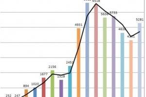 Un bilan des failles de s�curit� sur 25 ans r�v�le certaines surprises